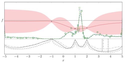 Entropy Search for Information-Efficient Global Optimization