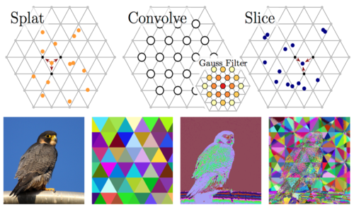 Learning Sparse High Dimensional Filters: Image Filtering, Dense CRFs and Bilateral Neural Networks