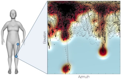 Non-parametric Models for Structured Data and Applications to Human Bodies and Natural Scenes