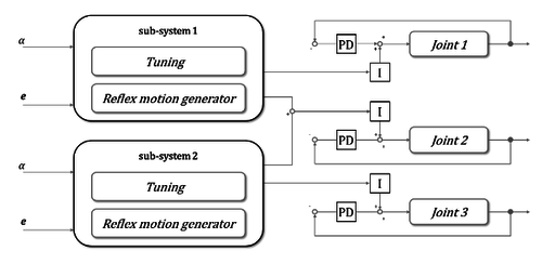 Generalization of the tacit learning controller based on periodic tuning functions