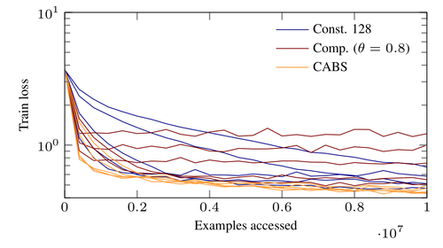 Coupling Adaptive Batch Sizes with Learning Rates