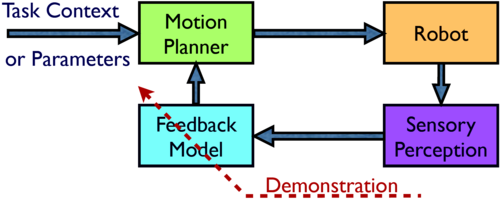Learning Feedback Terms for Reactive Planning and Control