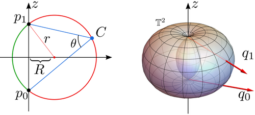 Toroidal Constraints for Two Point Localization Under High Outlier Ratios