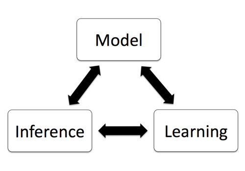 Learning Inference Models for Computer Vision