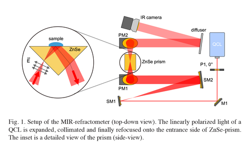 Indirect absorption spectroscopy using quantum cascade lasers: mid-infrared refractometry and photothermal spectroscopy