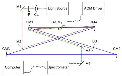 Actively coupled cavity ringdown spectroscopy with low-power broadband sources