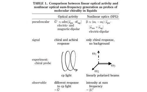Nonlinear optical spectroscopy of chiral molecules
