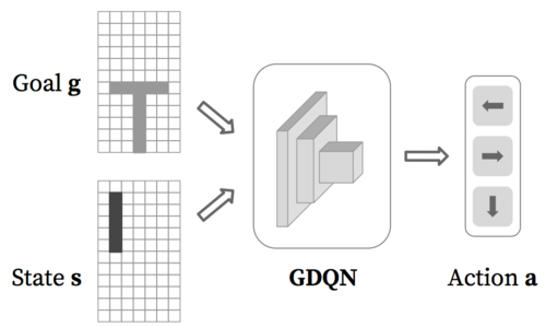 Acquiring Target Stacking Skills by Goal-Parameterized Deep Reinforcement Learning