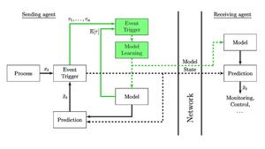 Event-triggered Learning for Resource-efficient Networked Control