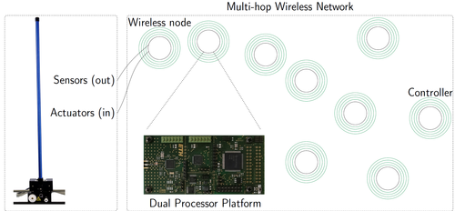 Evaluating Low-Power Wireless Cyber-Physical Systems