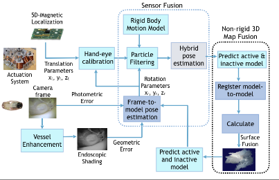 Magnetic-Visual Sensor Fusion-based Dense 3D Reconstruction and Localization for Endoscopic Capsule Robots