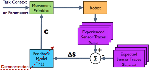 Learning Sensor Feedback Models from Demonstrations via Phase-Modulated Neural Networks