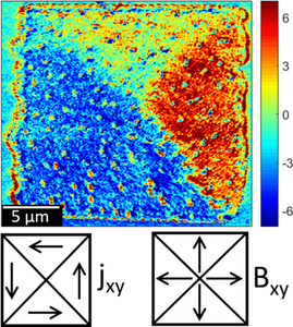{Transmission x-ray microscopy at low temperatures: Irregular supercurrent flow at small length scales}