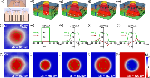 {Direct observation of Zhang-Li torque expansion of magnetic droplet solitons}
