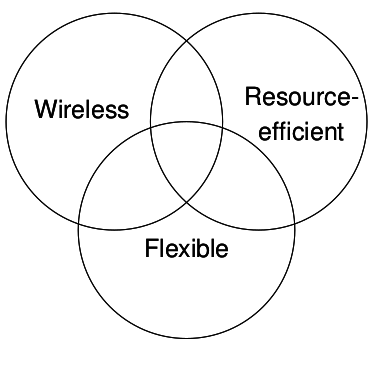 Fast and Resource-Efficient Control of Wireless Cyber-Physical Systems