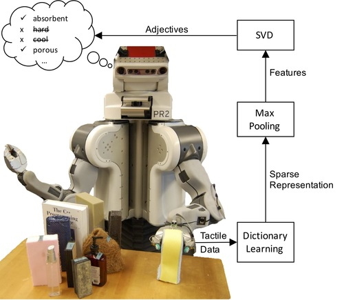 Improving Haptic Adjective Recognition with Unsupervised Feature Learning
