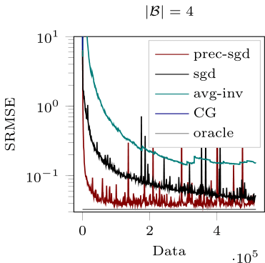 Active Probabilistic Inference on Matrices for Pre-Conditioning in Stochastic Optimization