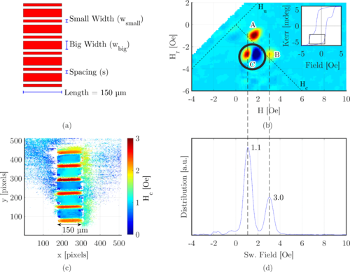 {Interpreting first-order reversal curves beyond the Preisach model: An experimental permalloy microarray investigation}