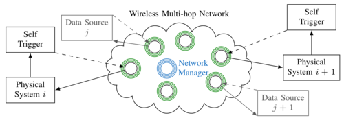 Control-guided Communication: Efficient Resource Arbitration and Allocation in Multi-hop Wireless Control Systems