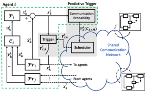 Predictive Triggering for Distributed Control of Resource Constrained Multi-agent Systems