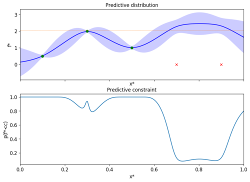 Classified Regression for Bayesian Optimization: Robot Learning with Unknown Penalties