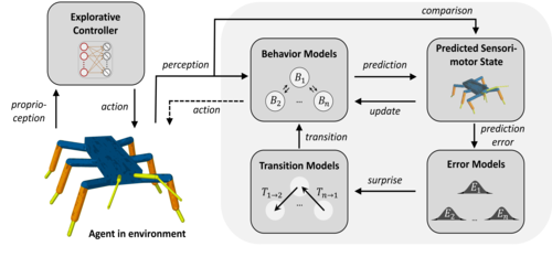 Autonomous Identification and Goal-Directed Invocation of Event-Predictive Behavioral Primitives