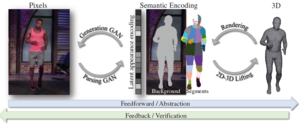 Chained Representation Cycling: Learning to Estimate 3D Human Pose and Shape by Cycling Between Representations