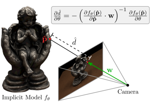 Differentiable Volumetric Rendering: Learning Implicit 3D Representations without 3D Supervision