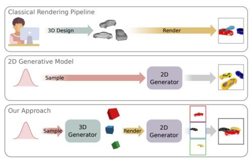 Towards Unsupervised Learning of Generative Models for 3D Controllable Image Synthesis