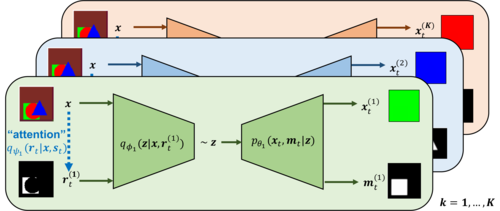 Towards causal generative scene models via competition of experts