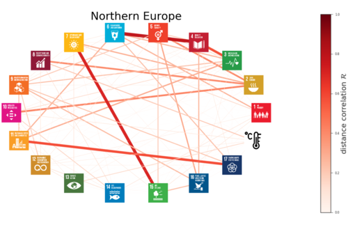 Non-linear interlinkages and key objectives amongst the Paris Agreement and the Sustainable Development Goals