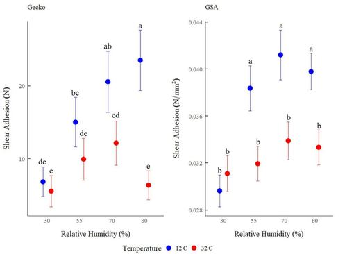 The effect of substrate wettability and modulus on gecko and gecko-inspired synthetic adhesion in variable temperature and humidity