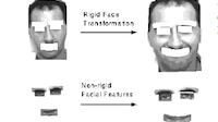 Recognizing facial expressions under rigid and non-rigid facial motions using local parametric models of image motion