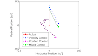 Mixing Decoded Cursor Velocity and Position from an Offline Kalman Filter Improves Cursor Control in People with Tetraplegia