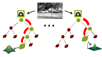 An Introduction to Random Forests for Multi-class Object Detection