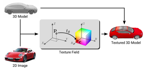 Texture Fields: Learning Texture Representations in Function Space