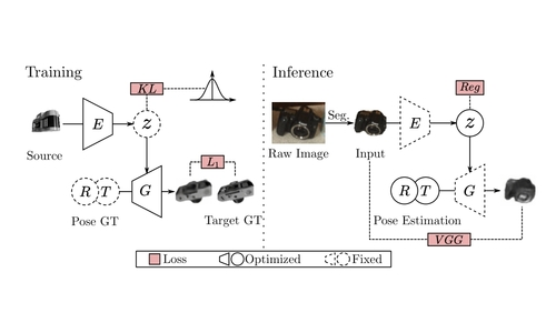 Category Level Object Pose Estimation via Neural Analysis-by-Synthesis