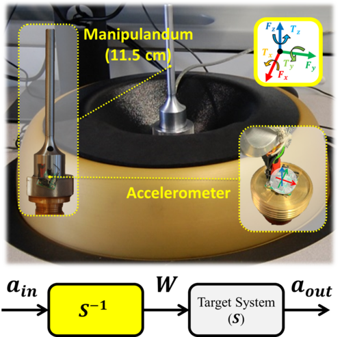 Characterization of a Magnetic Levitation Haptic Interface for Realistic Tool-Based Interactions